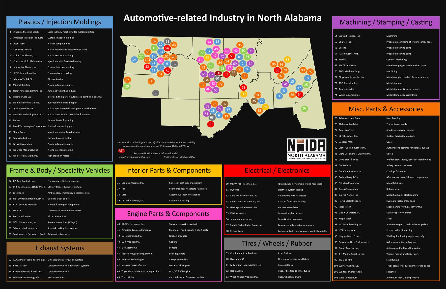 NAIDA Automotive Supplier Map